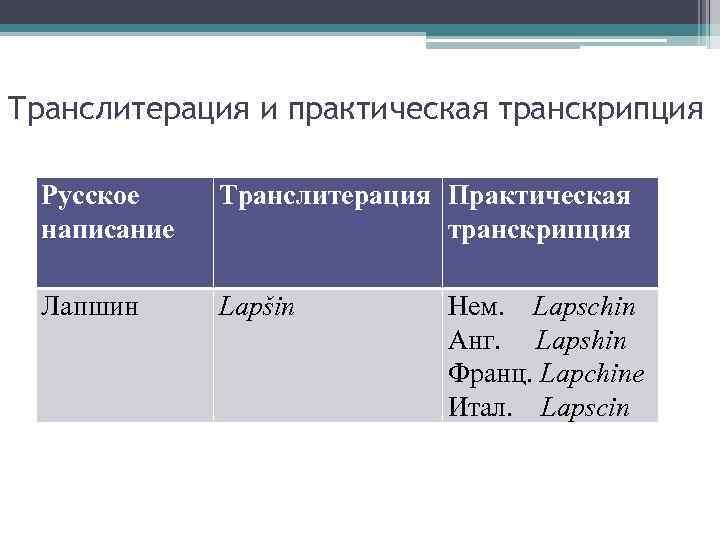 Транслитерация и практическая транскрипция Русское написание Транслитерация Практическая транскрипция Лапшин Lapšin Нем. Lapschin Анг.
