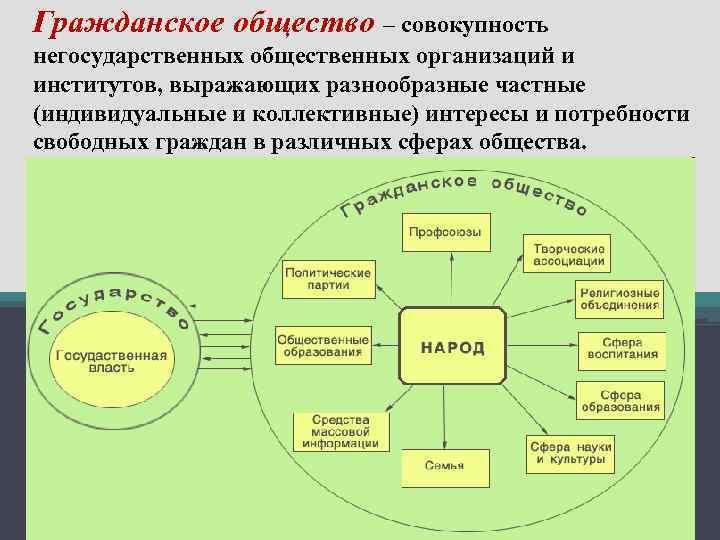 Гражданское общество – совокупность негосударственных общественных организаций и институтов, выражающих разнообразные частные (индивидуальные и