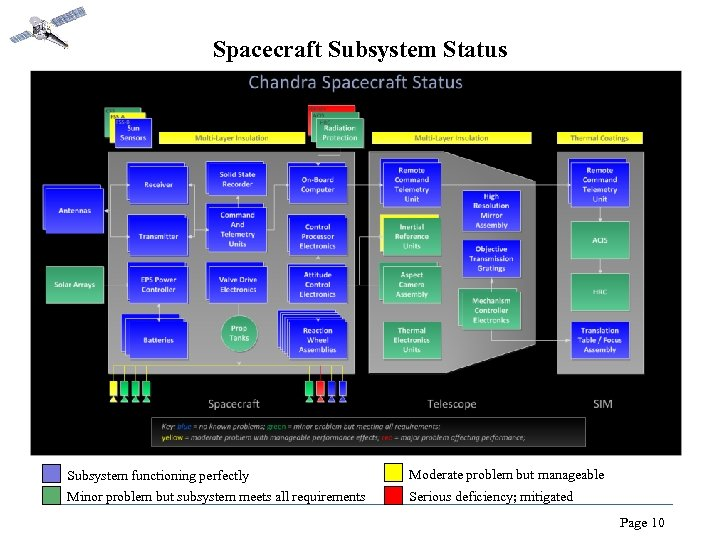 Spacecraft Subsystem Status Subsystem functioning perfectly Minor problem but subsystem meets all requirements Moderate