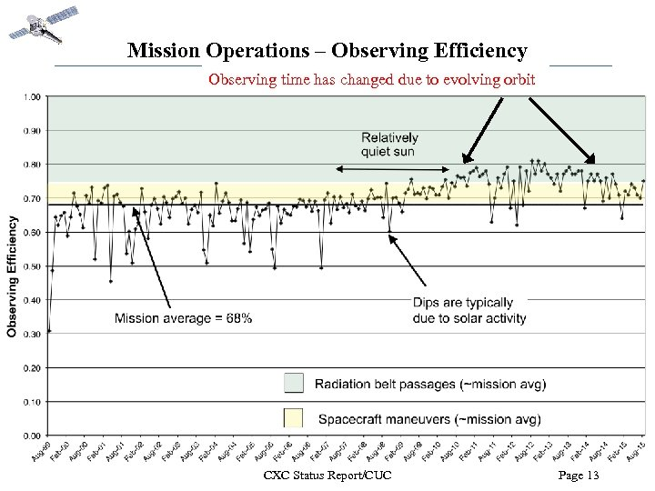 Mission Operations – Observing Efficiency Observing time has changed due to evolving orbit CXC