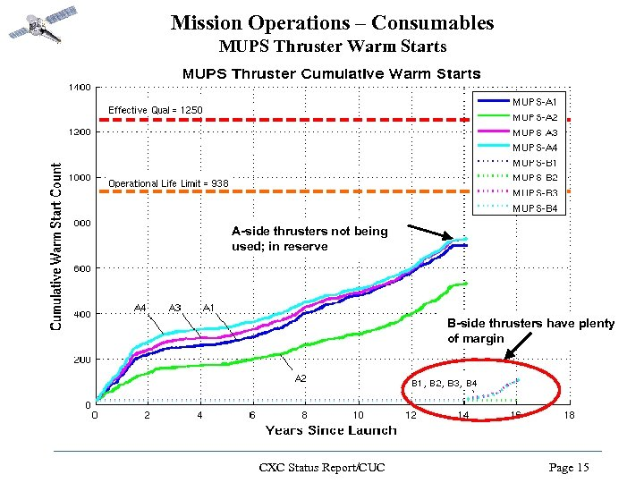 Mission Operations – Consumables MUPS Thruster Warm Starts A-side thrusters not being used; in