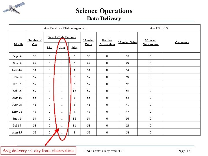 Science Operations Data Delivery As of middle of following month Month Number of Obs