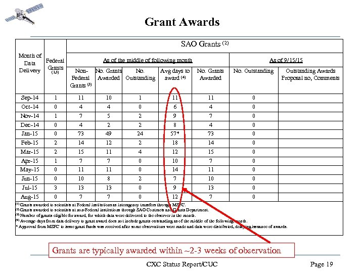 Grant Awards SAO Grants (2) Month of As of the middle of following month