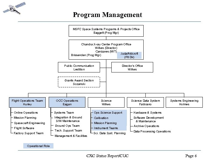 Program Management MSFC Space Systems Programs & Projects Office Baggett (Prog Mgr) Chandra X-ray