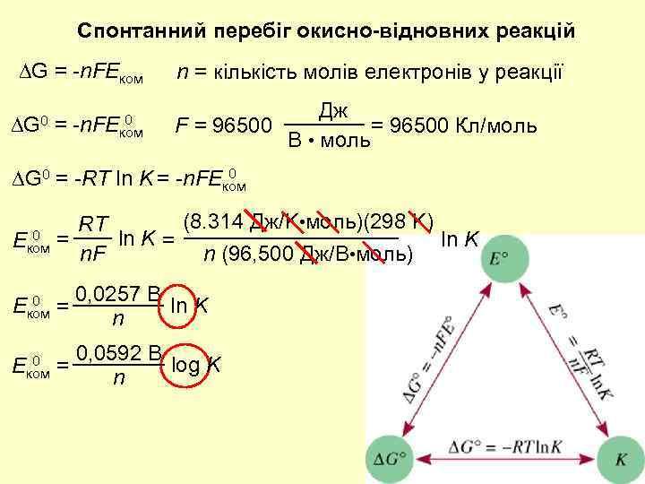 Спонтанний перебіг окисно-відновних реакцій G = -n. FEком G 0 = 0 -n. FEком