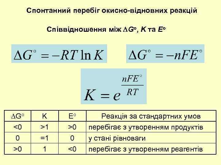 Спонтанний перебіг окисно-відновних реакцій Співвідношення між Go, K та Eo Go <0 0 >0