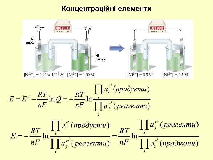 Концентраційні елементи Ni анод Ni катод