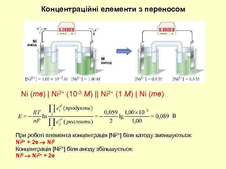 Концентраційні елементи з переносом Ni анод Ni катод Ni (тв) | Ni 2+ (10