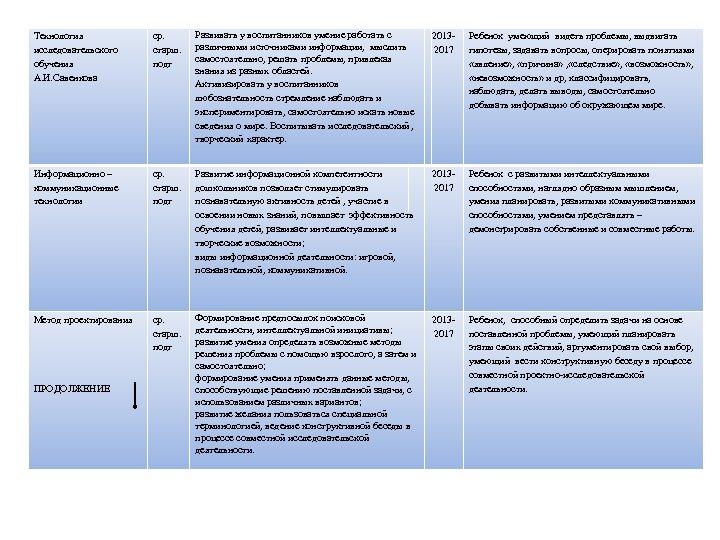 Технология исследовательского обучения А. И. Савенкова ср. старш. подг Развивать у воспитанников умение работать
