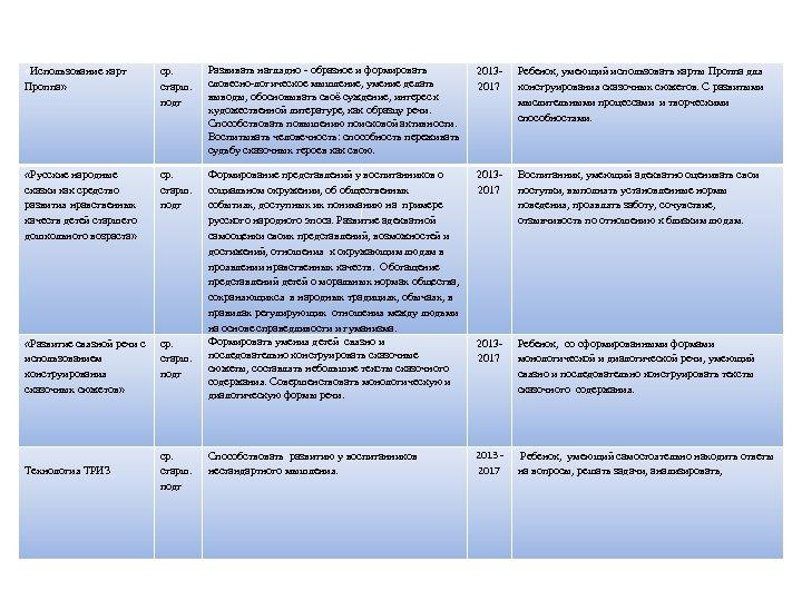 «Использование карт Проппа» ср. старш. подг Развивать наглядно - образное и формировать словесно-логическое