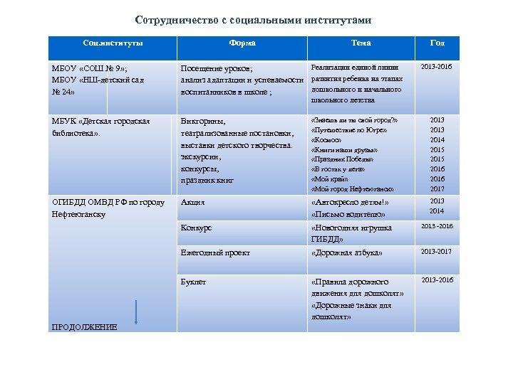 Сотрудничество с социальными институтами Соц. институты Форма Тема Год 2013 -2016 МБОУ «СОШ №
