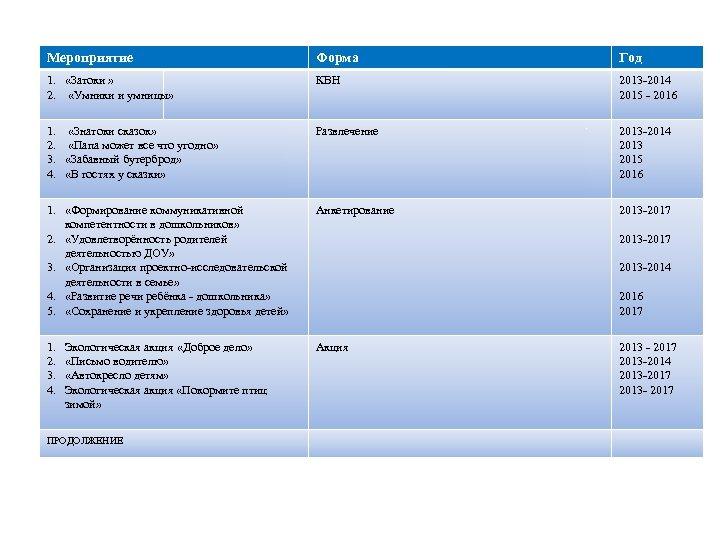 Мероприятие Форма Год 1. «Затоки » 2. «Умники и умницы» КВН 2013 -2014 2015