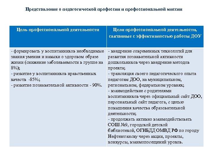Представление о педагогической профессии и профессиональной миссии Цель профессиональной деятельности Цели профессиональной деятельности, связанные