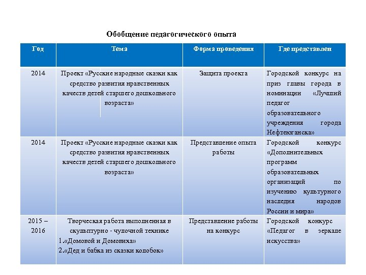 Обобщение педагогического опыта Год Тема Форма проведения 2014 Проект «Русские народные сказки как средство