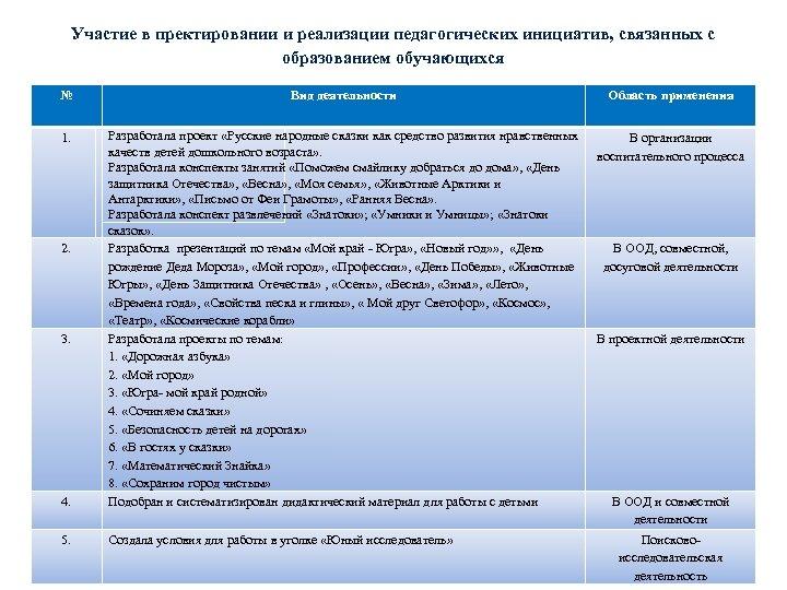 Участие в пректировании и реализации педагогических инициатив, связанных с образованием обучающихся № 1. 2.