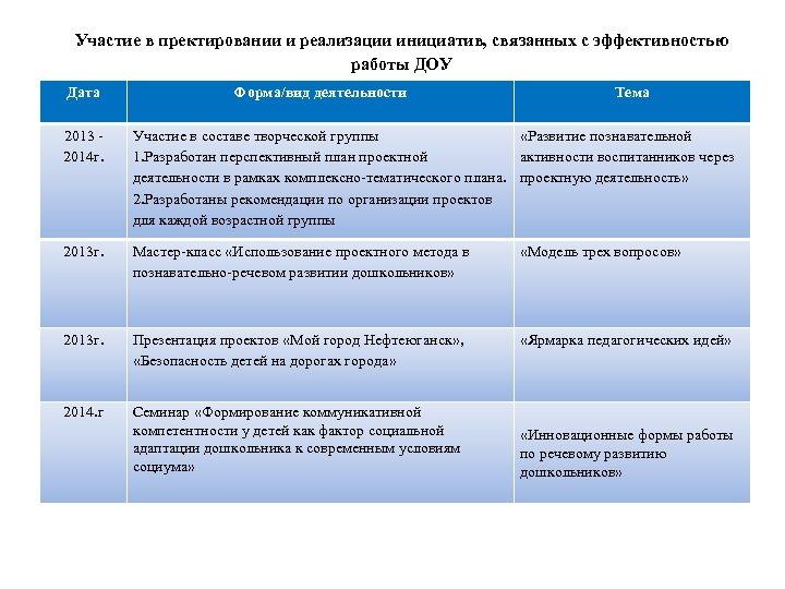 Участие в пректировании и реализации инициатив, связанных с эффективностью работы ДОУ Дата Форма/вид деятельности