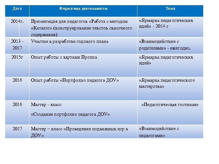 Дата Форма/вид деятельности 2014 г. Презентация для педагогов «Работа с методом «Каталог» (конструирование текстов