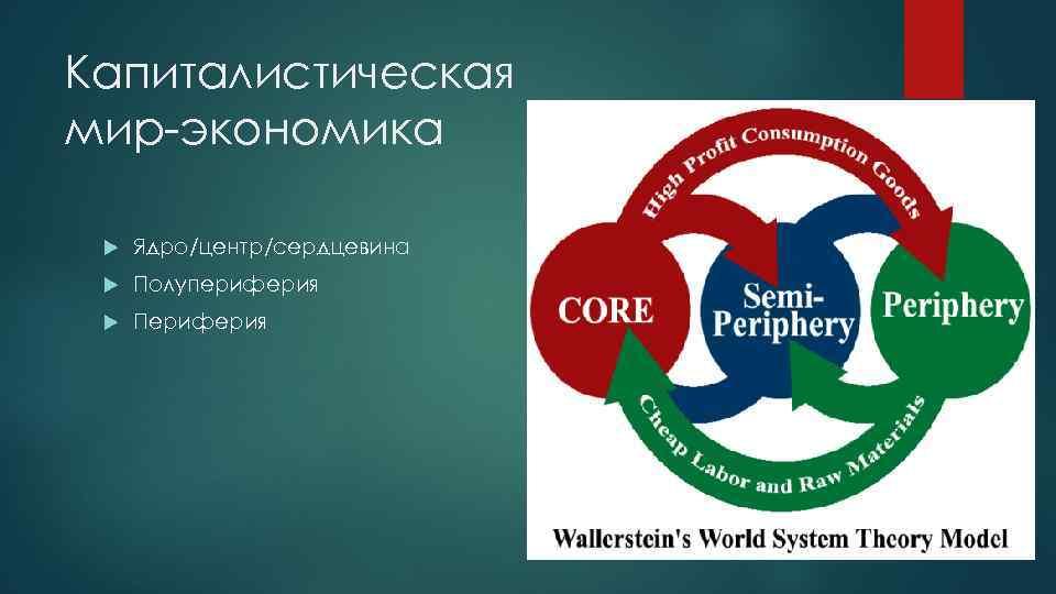 Капиталистическая мир экономика Ядро/центр/сердцевина Полупериферия Периферия
