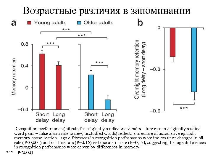 Возрастные различия в запоминании Recognition performance (hit rate for originally studied word pairs –