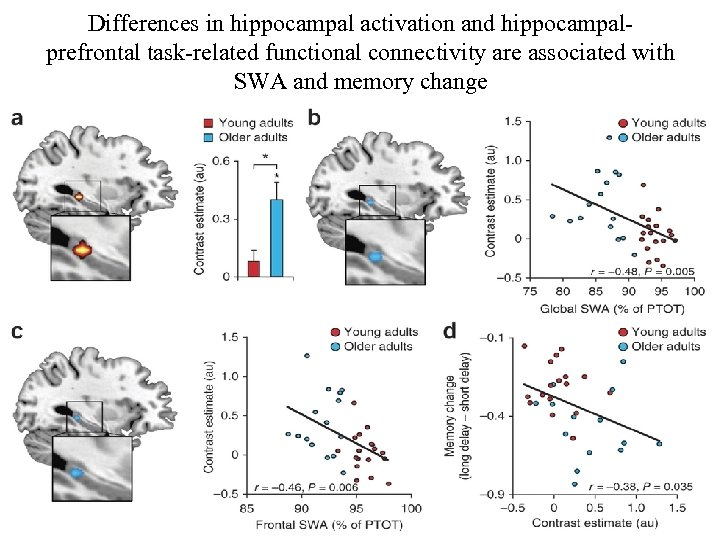Differences in hippocampal activation and hippocampalprefrontal task-related functional connectivity are associated with SWA and