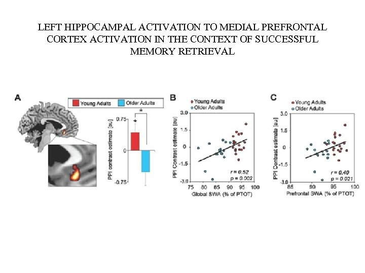 LEFT HIPPOCAMPAL ACTIVATION TO MEDIAL PREFRONTAL CORTEX ACTIVATION IN THE CONTEXT OF SUCCESSFUL MEMORY