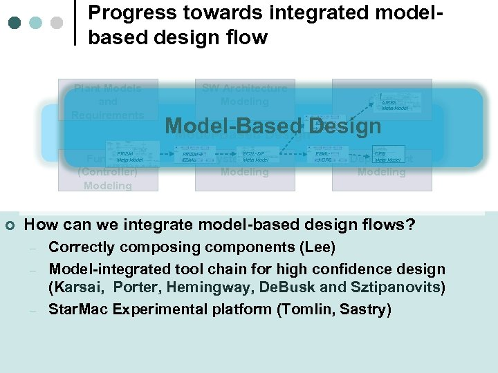 Progress towards integrated modelbased design flow Plant Models and Requirements SW Architecture Modeling AIRES