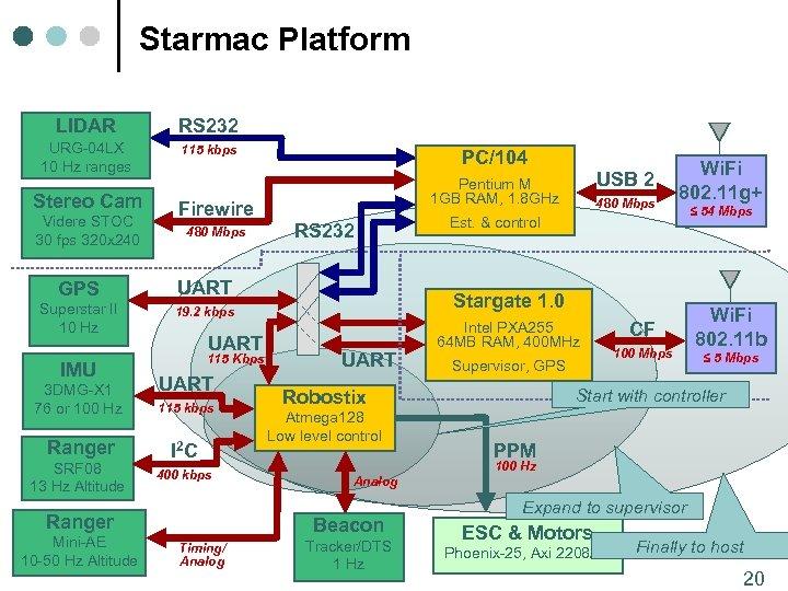 Starmac Platform LIDAR RS 232 URG-04 LX 10 Hz ranges 115 kbps Stereo Cam