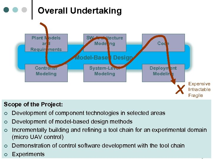 Overall Undertaking Plant Models and Requirements SW Architecture Modeling Code Model-Based Design Controller Modeling