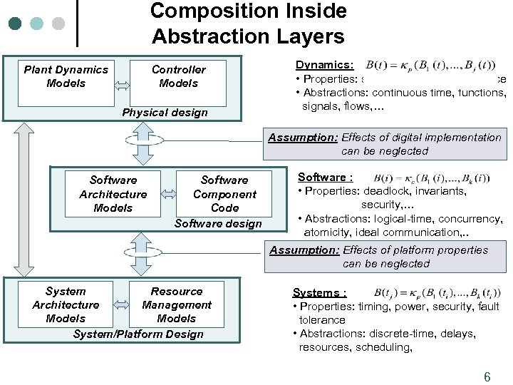 Composition Inside Abstraction Layers Plant Dynamics Models Controller Models Physical design Dynamics: • Properties: