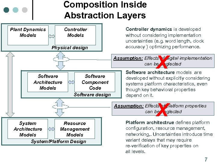 Composition Inside Abstraction Layers Plant Dynamics Models Controller Models Physical design Controller dynamics is