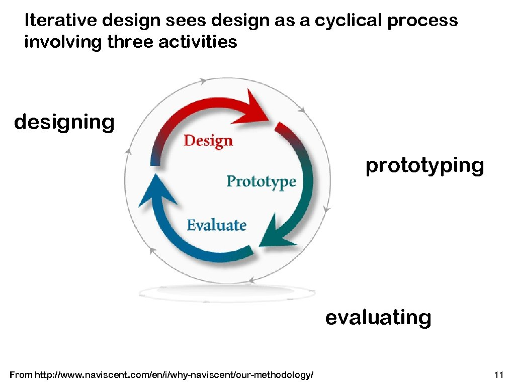 Iterative design sees design as a cyclical process involving three activities designing prototyping evaluating