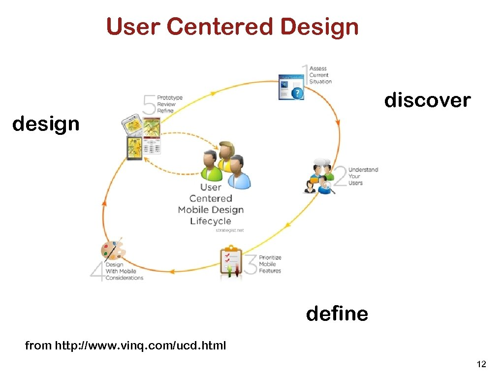 User Centered Design discover design define from http: //www. vinq. com/ucd. html 12