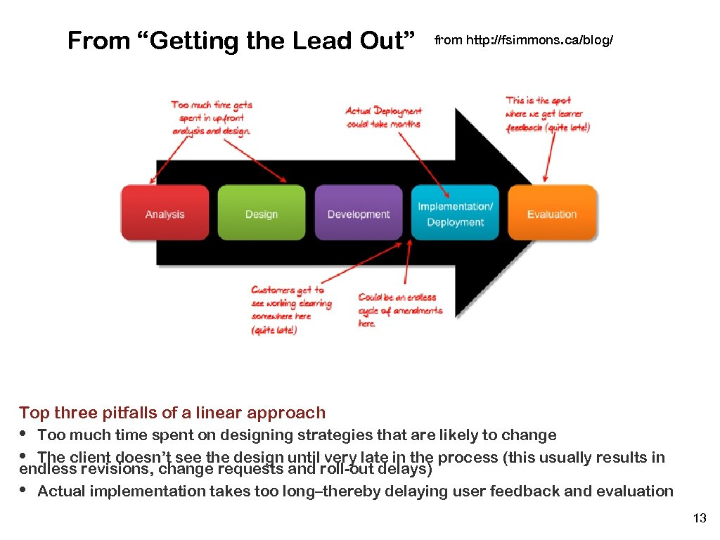 "From ""Getting the Lead Out"" from http: //fsimmons. ca/blog/ Top three pitfalls of a"