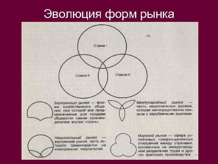 Эволюция форм рынка