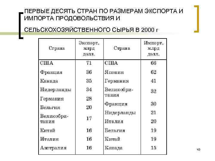 ПЕРВЫЕ ДЕСЯТЬ СТРАН ПО РАЗМЕРАМ ЭКСПОРТА И ИМПОРТА ПРОДОВОЛЬСТВИЯ И СЕЛЬСКОХОЗЯЙСТВЕННОГО СЫРЬЯ В 2000