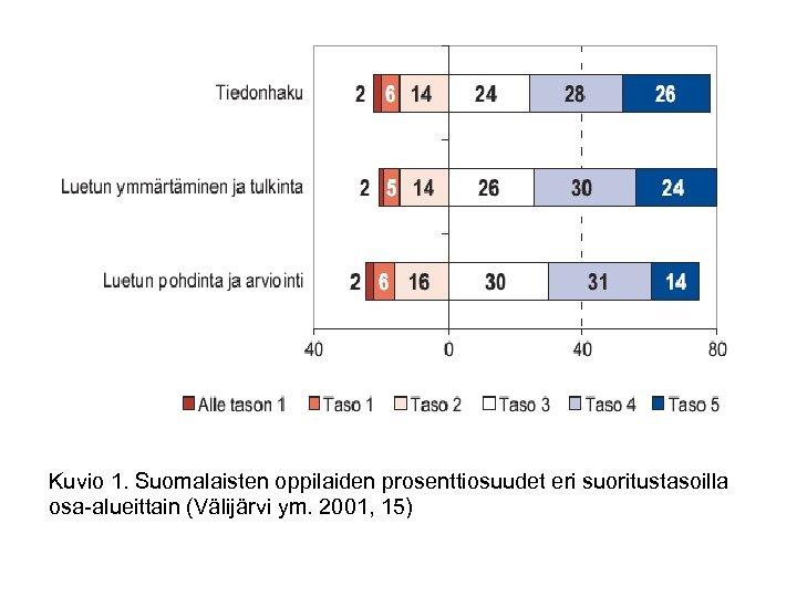 Kuvio 1. Suomalaisten oppilaiden prosenttiosuudet eri suoritustasoilla osa-alueittain (Välijärvi ym. 2001, 15)