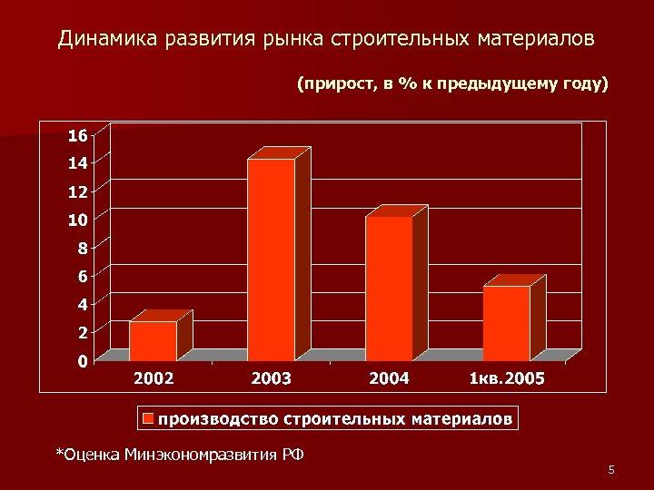 Динамика развития рынка строительных материалов (прирост, в % к предыдущему году) *Оценка Минэкономразвития РФ
