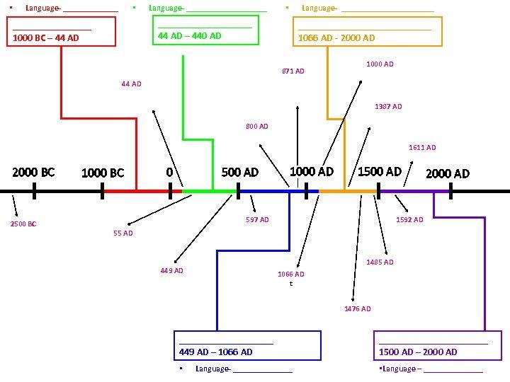 • Language- ______________________ • __________ 44 AD – 440 AD ________ 1000 BC