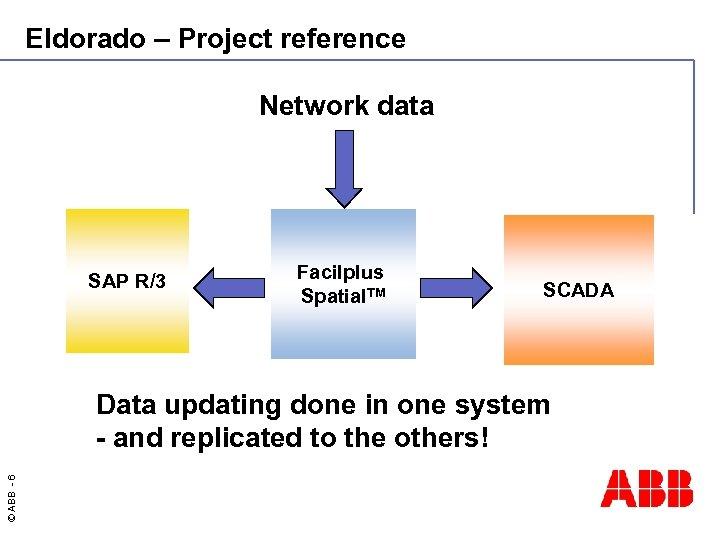 Eldorado – Project reference Network data SAP R/3 Facilplus Spatial. TM SCADA © ABB
