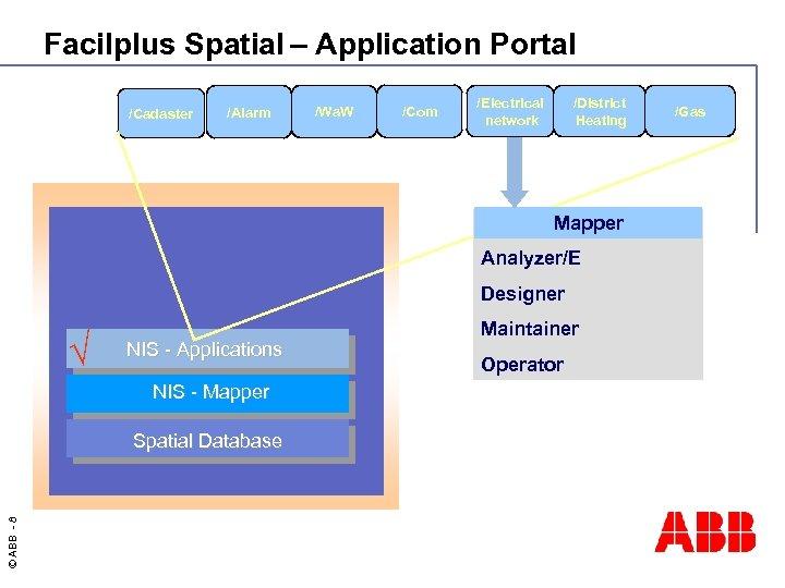 Facilplus Spatial – Application Portal /Cadaster /Alarm /Wa. W /Com /District Heating /Electrical network