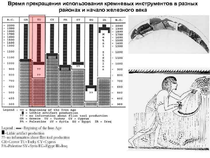 Время прекращения использования кремневых инструментов в разных районах и начало железного века
