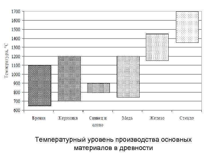 Температурный уровень производства основных материалов в древности
