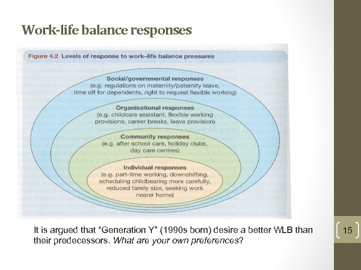 """Work-life balance responses It is argued that """"Generation Y"""" (1990 s born) desire a"""