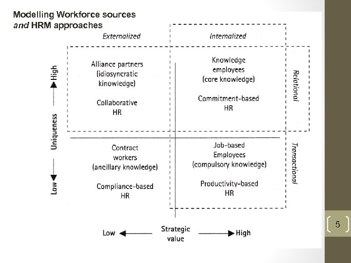 Modelling Workforce sources and HRM approaches 5