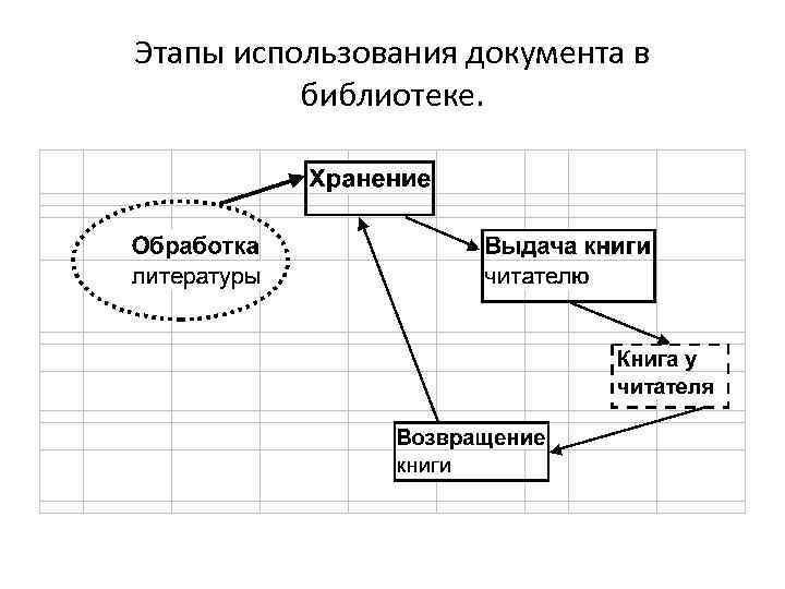 Этапы использования документа в библиотеке.