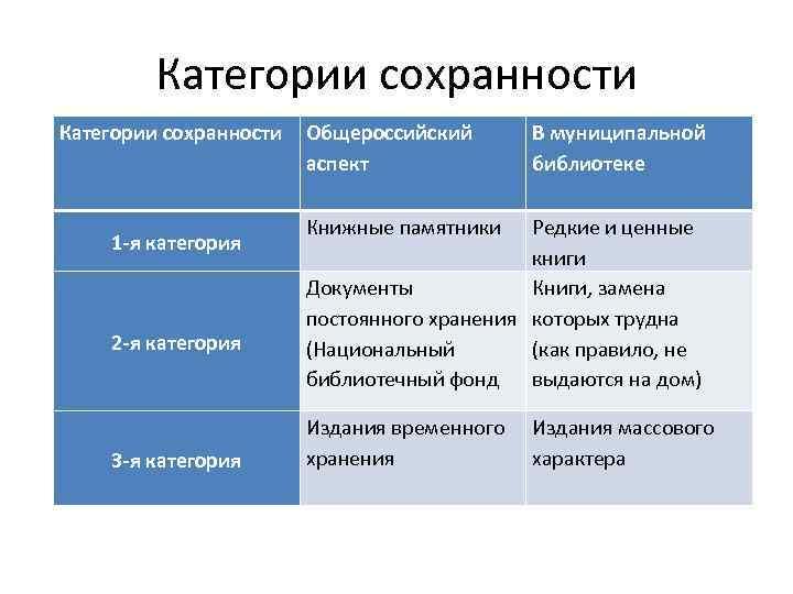 Категории сохранности 1 -я категория 2 -я категория 3 -я категория Общероссийский аспект В