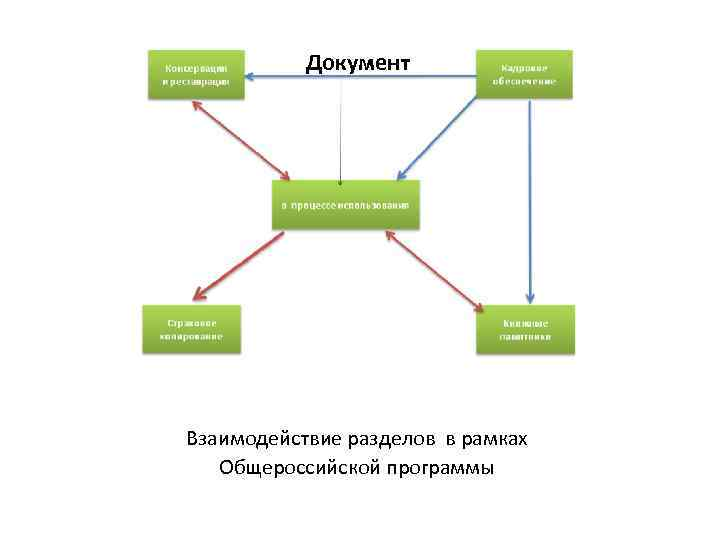 Документ Книжные памятники Взаимодействие разделов в рамках Общероссийской программы