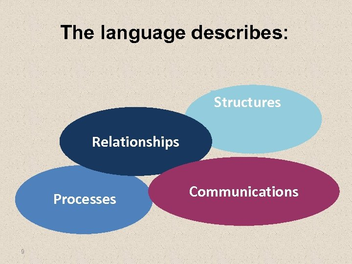 The language describes: Structures Relationships Processes 9 Communications