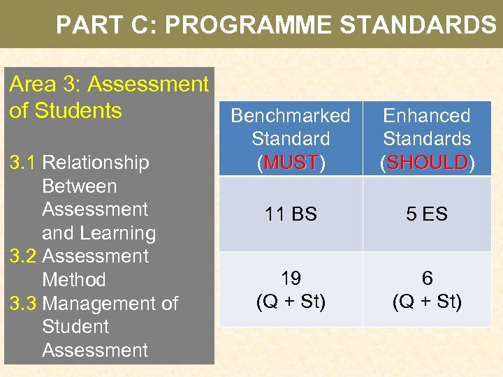 PART C: PROGRAMME STANDARDS Area 3: Assessment of Students Benchmarked 3. 1 Relationship Between