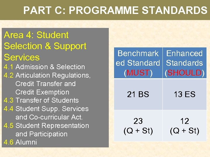PART C: PROGRAMME STANDARDS Area 4: Student Selection & Support Services 4. 1 Admission